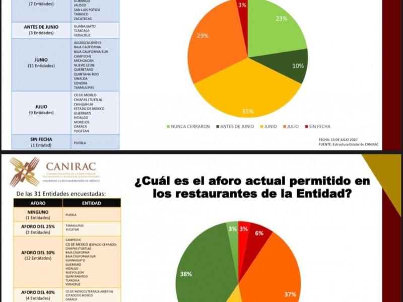 Puebla, único estado con restricción para abrir restaurantes