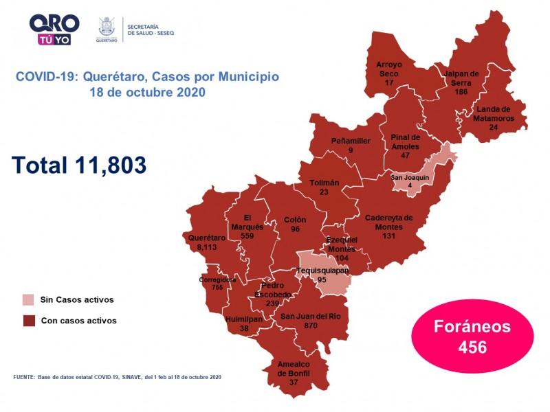 Querétaro con 11 mil 803 casos de COVID-19