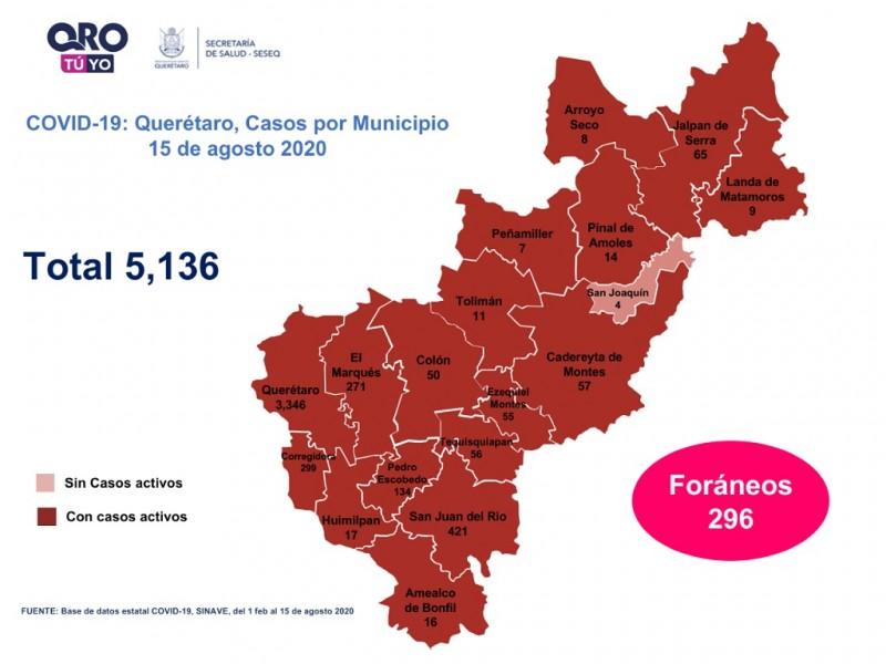 Querétaro con cinco mil 136 casos de COVID-19