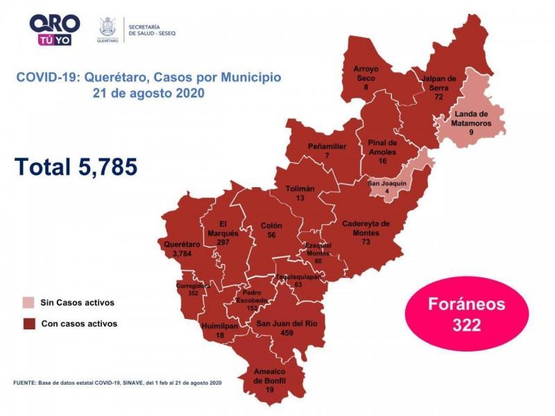 Querétaro con cinco mil 785 casos de COVID-19