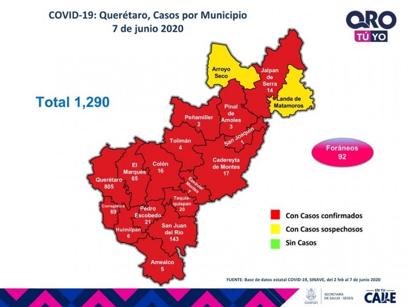 Querétaro con mil 290 casos de enfermedad COVID-19