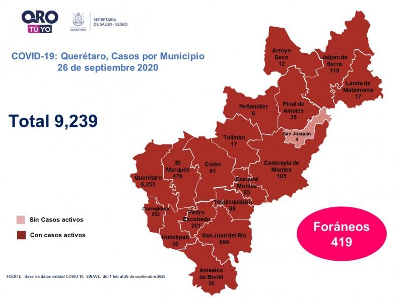 Querétaro con nueve mil 239 casos de COVID-19