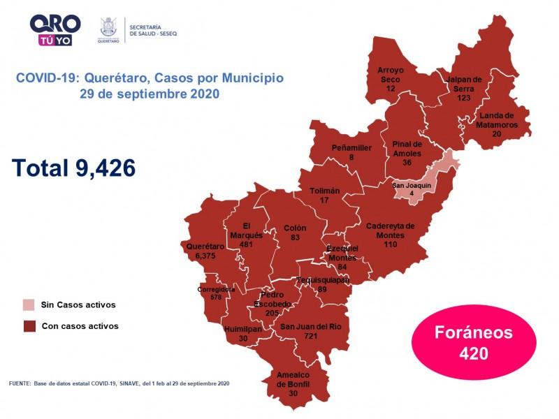 Querétaro con nueve mil 426 casos de COVID-19