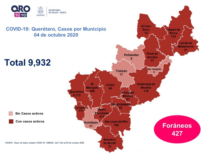 Querétaro con nueve mil 932 casos de COVID-19