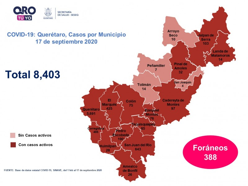 Querétaro con ocho mil 403 casos de COVID-19