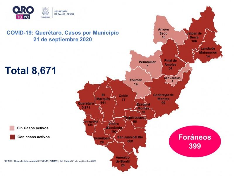 Querétaro con ocho mil 671 casos de COVID-19