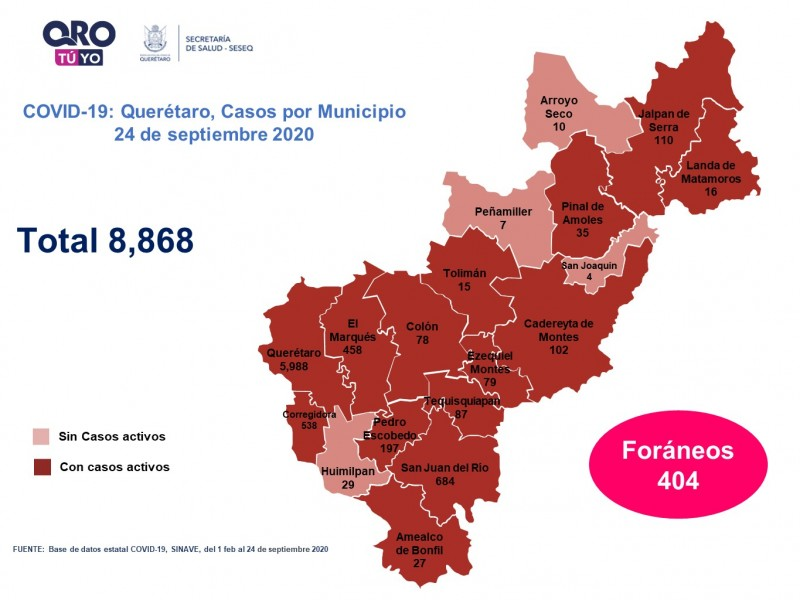 Querétaro con ocho mil 868 casos de COVID-19