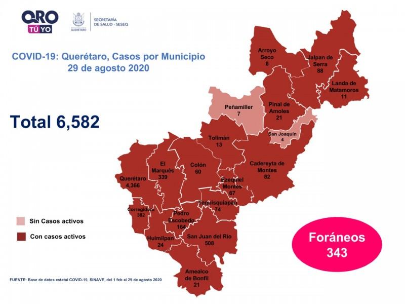 Querétaro con seis mil 582 casos de COVID-19