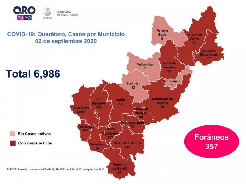 Querétaro con seis mil 986 casos de COVID-19