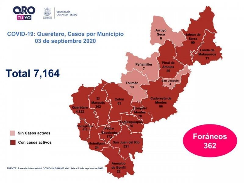 Querétaro con siete mil 164 casos de COVID-19