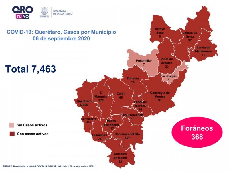 Querétaro con siete mil 463 casos de COVID-19