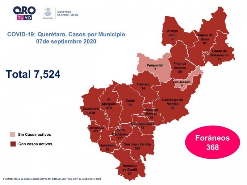 Querétaro con siete mil 524 casos de COVID-19