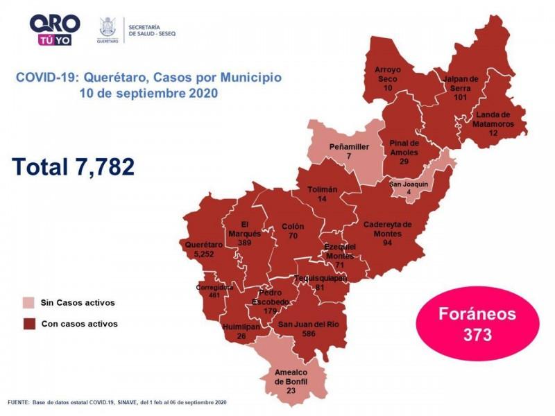 Querétaro con siete mil 782 casos de COVID-19