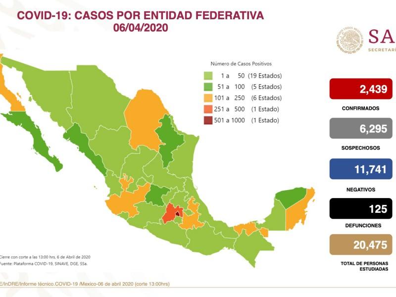 Querétaro sigue con menos de 50 casos de Covid-19