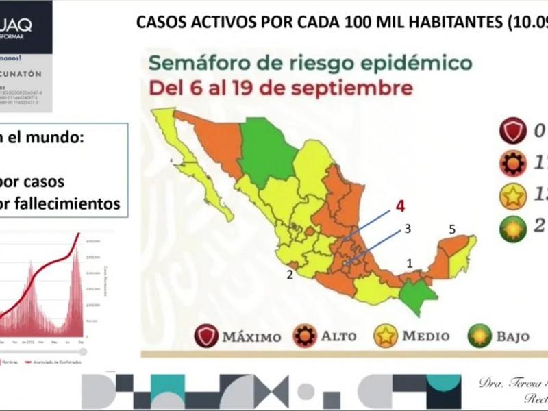 Querétaro vuelve a tener más casos activos de Covid-19