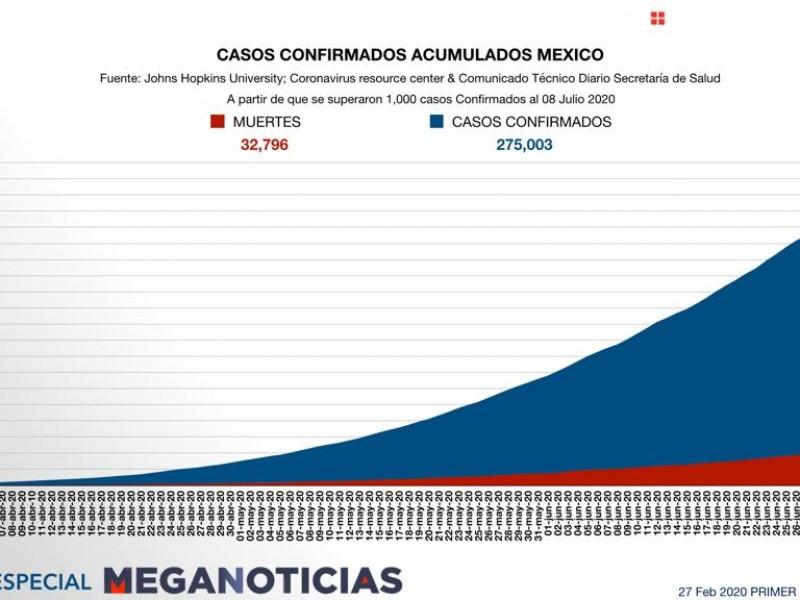 Registra México 6995 nuevos casos de covid-19