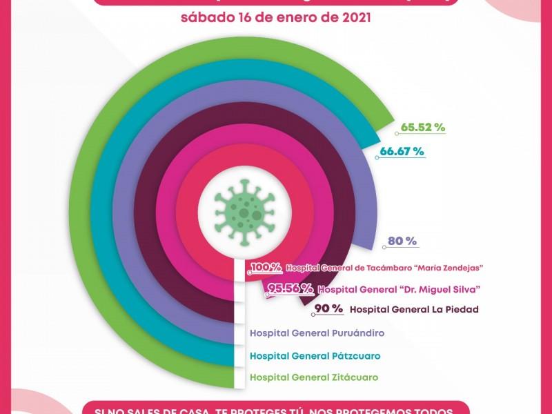 Registran hospitales públicos ocupación COVID-19 arriba del 50%