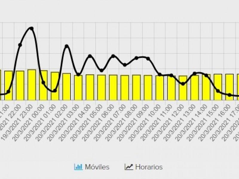 Registran Salamanca e Irapuato altos niveles de contaminación
