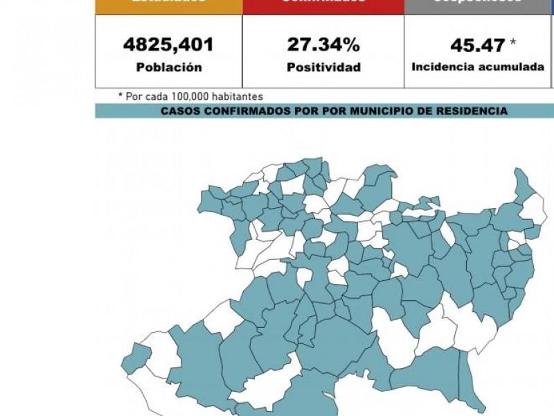 Reporta Michoacán 2,194 casos de Covid 19