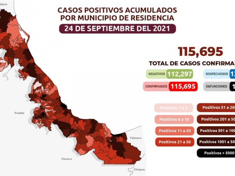 Reporta Salud 332 nuevos casos de Covid19