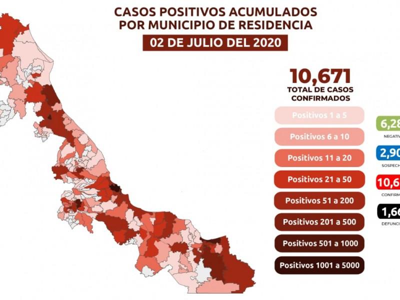 Reportan 169 casos de Covid en la entidad veracruzana
