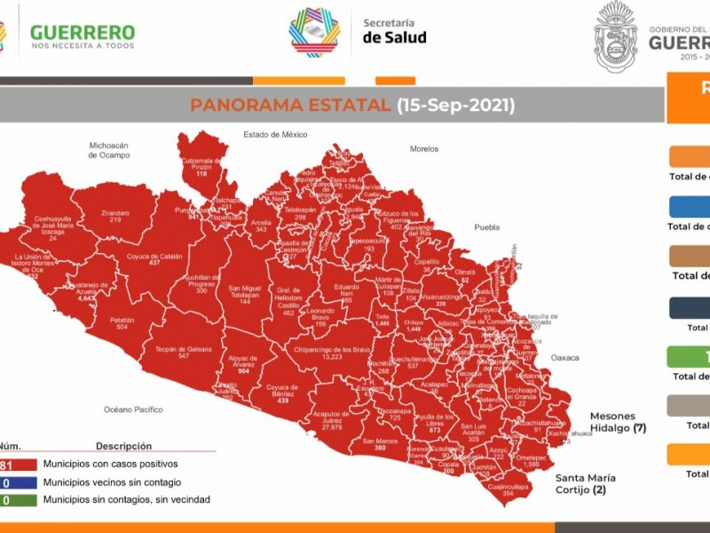 Reportan 264 nuevos contagios de COVID19 en Guerrero, suman 72,908
