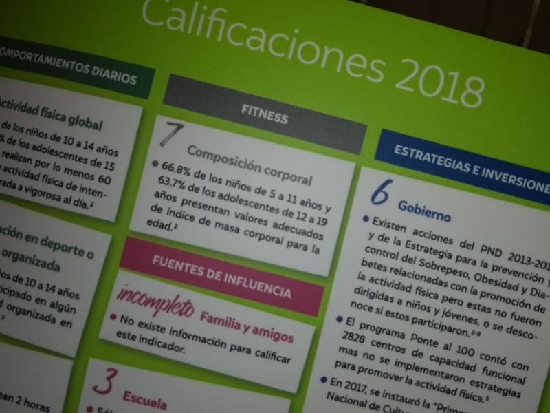 Reprueba México en fomento de activación física infantil