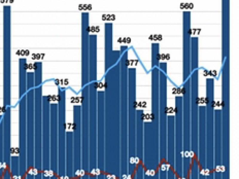 Récord de casos confirmados por Covid-19 en Veracruz