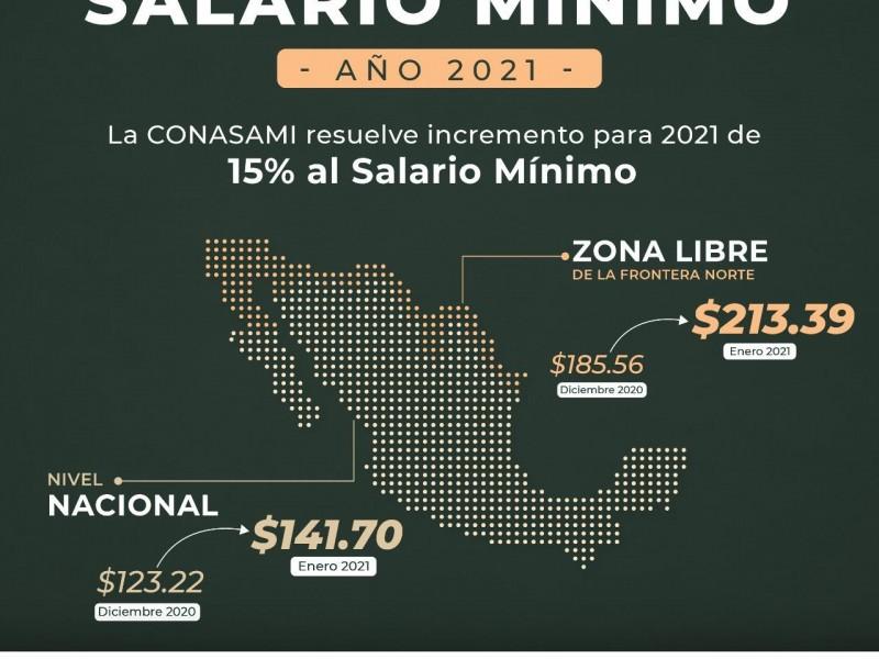 Salario mínimo será de 141.7 pesos en 2021