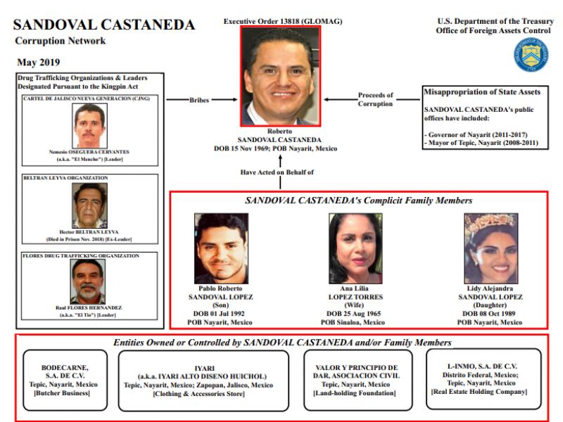 Sandoval en lista negra del Departamento del Tesoro