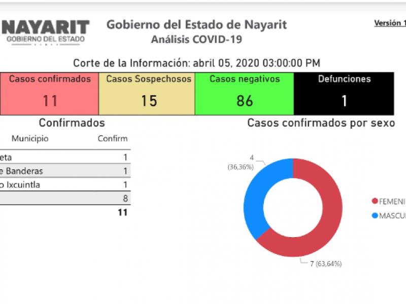 Se confirma el caso número 11 de COVID-19 en Nayarit