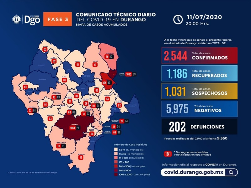 Se confirman 2 mil 544 casos de covid en Durango