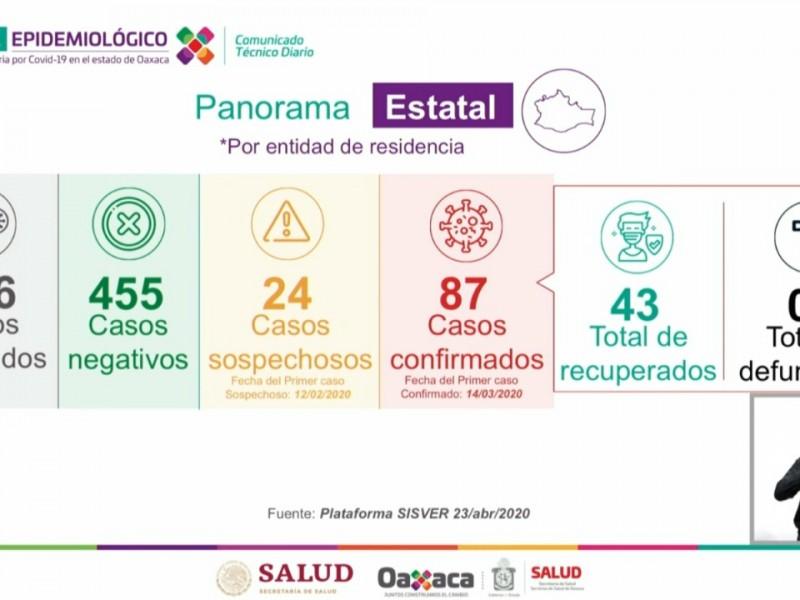 Se confirman 87 casos de Covid-19 en Oaxaca