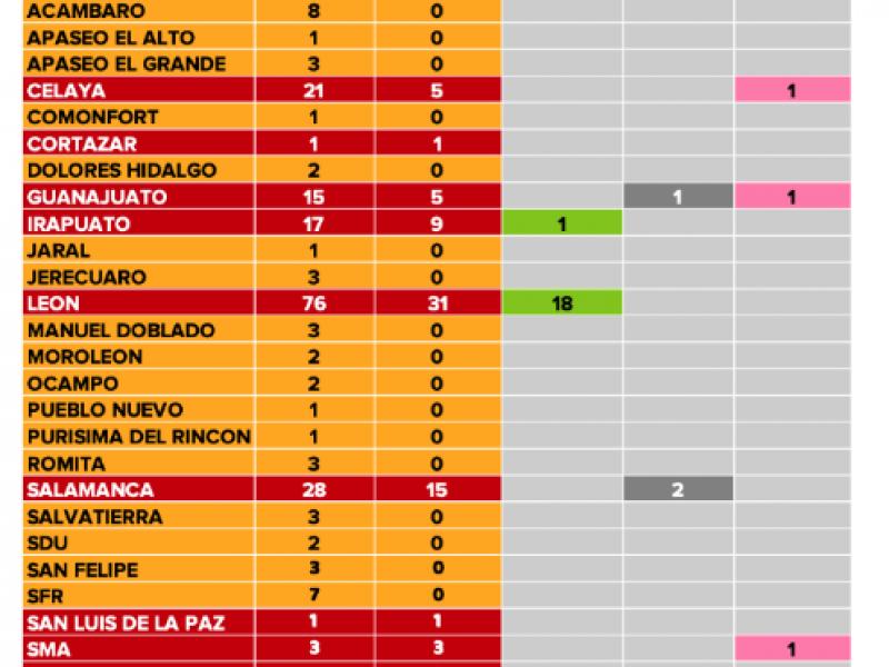 Se duplican casos confirmados de Coronavirus en Salamanca