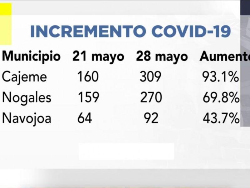 Se duplican contagios de Covid-19 en Cajeme