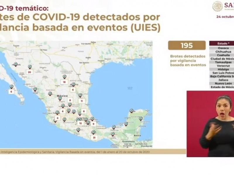 Se han detectado 195 brotes de COVID y 2,299 sospechosos