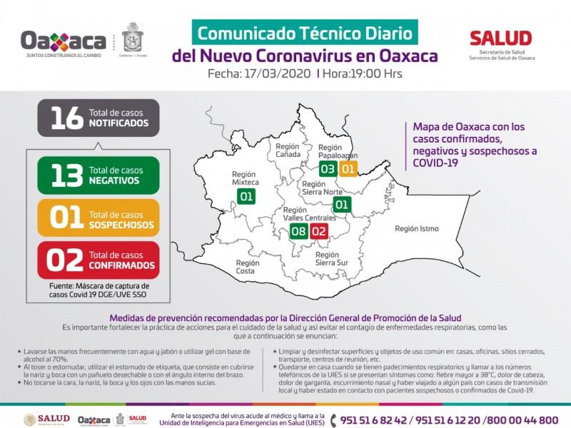 Se mantiene cifra de 2casos confirmados de COVID-19 en Oaxaca