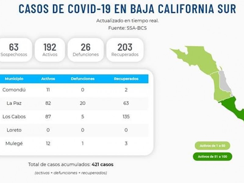 Se recuperan 59 pacientes más de Covid-19 en BCS