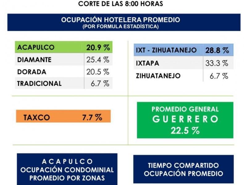 Se reduce aforo en hoteles, cae comportamiento turístico en Guerrero