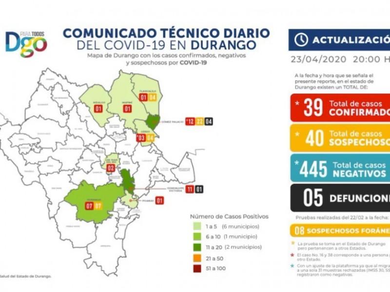 Se registran 6 nuevos casos de COVID-19 en Durango