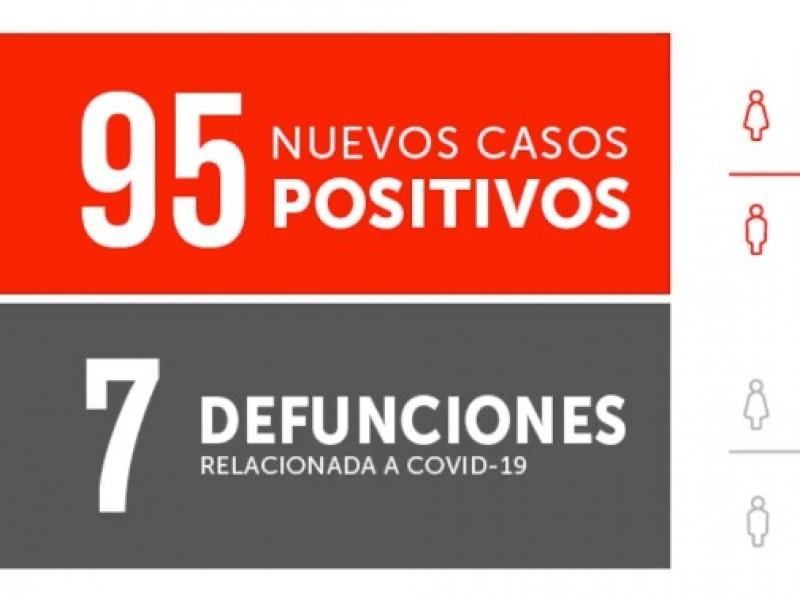 Se registran 7 defunciones por Covid-19 en Durango.