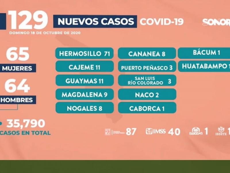 Secretaria de Salud informa once casos más de covid-19 enGuaymas