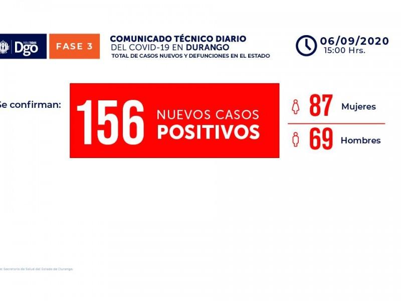 Secretaría de Salud reporta 156 casos nuevos de COVID-19