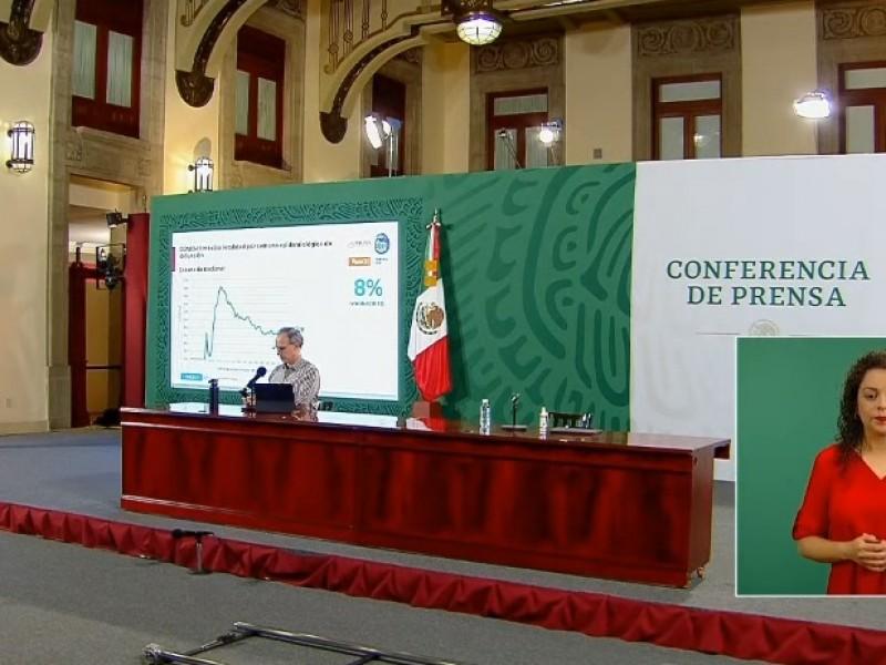 Segundo día con más de 20 mil contagios en México