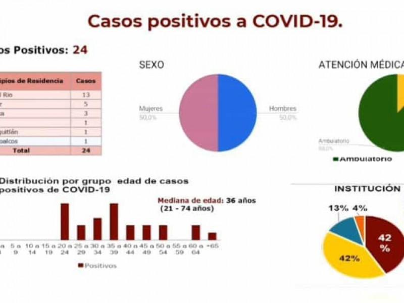 Seis municipios en Veracruz acumulan casos positivos de COVID-19