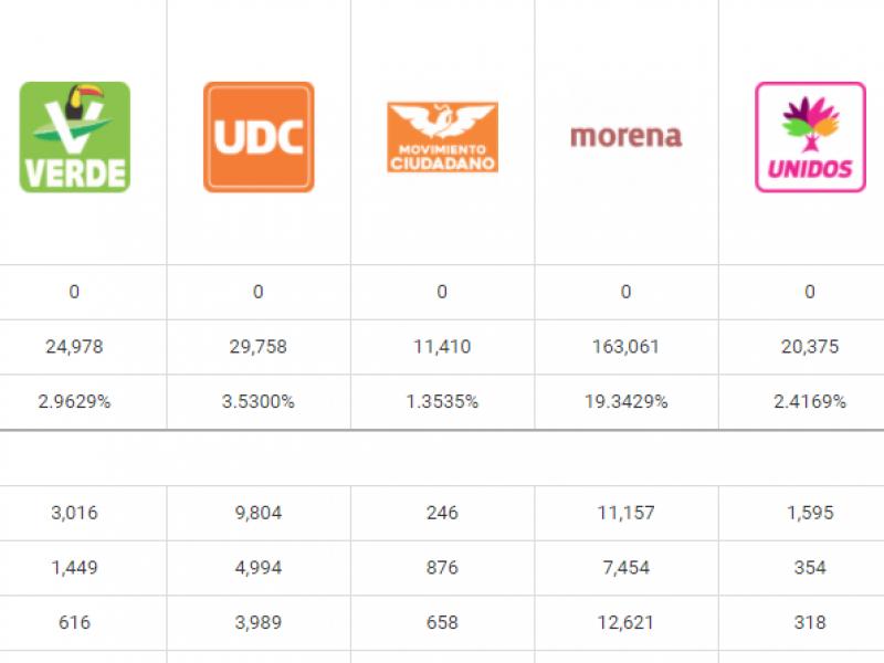 Siete partidos no alcanzarían el registro en Coahuila