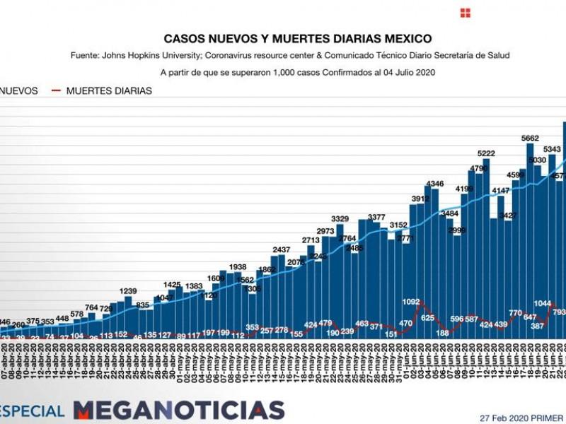 Sigue alza de Covid-19 en Mèxico