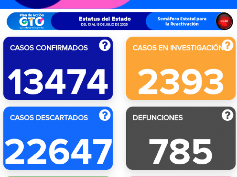 Siguen muertes de jóvenes por Covid-19 en Guanajuato