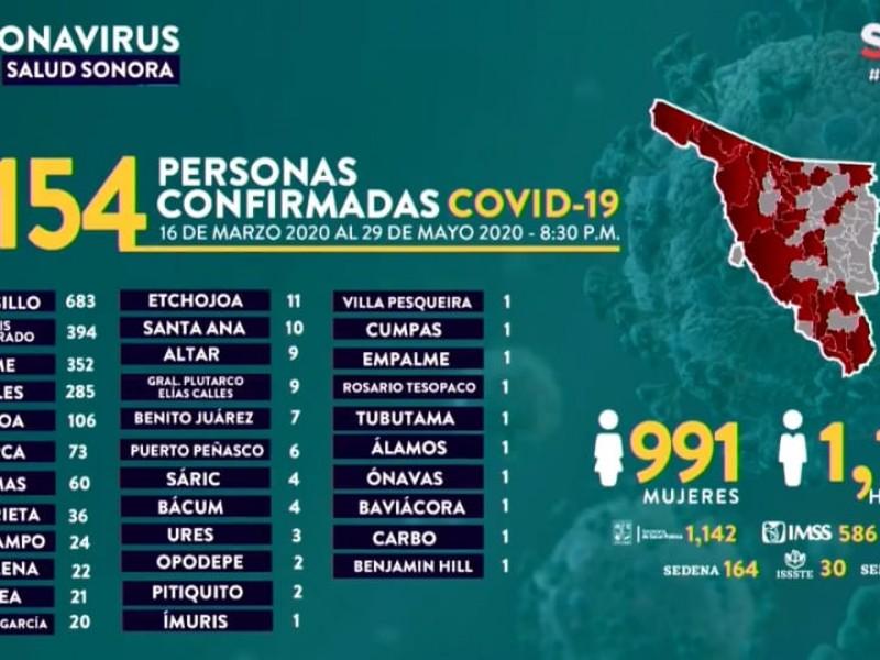 Sin parar el Covid-19 en Sonora, son 2154 casos