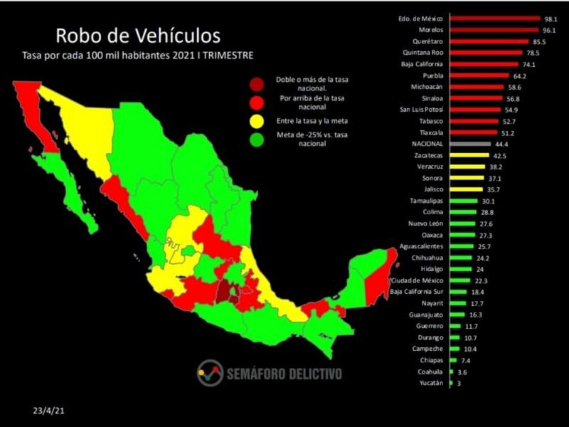 Sinaloa en números rojos en robos de vehículos